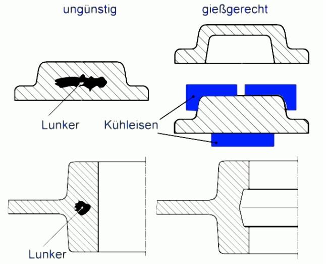 Bild 1: Vermeidung von Materialanhäufungen durch günstige konstruktive Gestaltung