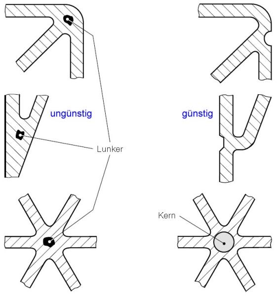 Bild 5: Ausbildung von Knotenpunkten