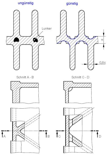 Bild 11: Korrekte Ausführung von Rippen und Rippenanschlüssen