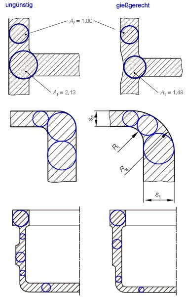 Bild 12: Anwendung der Heuversschen Kreismethode