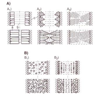 Bild 1: Typische Arten des Erstarrungsablaufes (nach S. Engler) A) Exogene ErstarrungA1) glattwandige ErstarrungA2) rauhwandige ErstarrungA3) schwammartige Erstarrung B) Endogene ErstarrungB1) breiartige ErstarrungB2) schalenbildende Erstarrung a) fest; b) flüssig; c) Form
