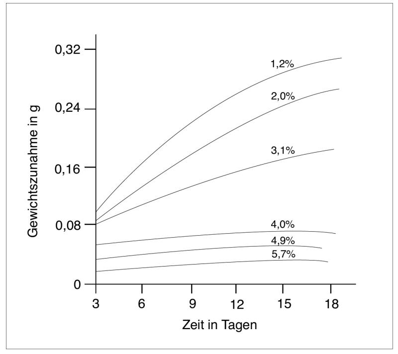 Bild 2: Einfluss des Siliziumgehaltes von ferritischem GJS auf die Oxidation an Luft bei 650°C (nach I.C. Hughes, BCIRA)