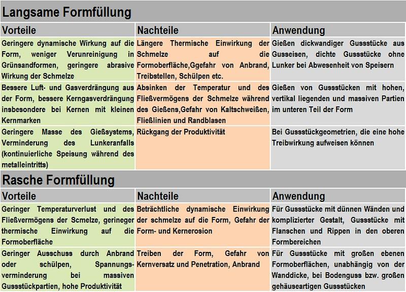 Tabelle 1: Vorteile, Nachteile und Anwendungsgebiete einer langsamen und raschen Formfüllung