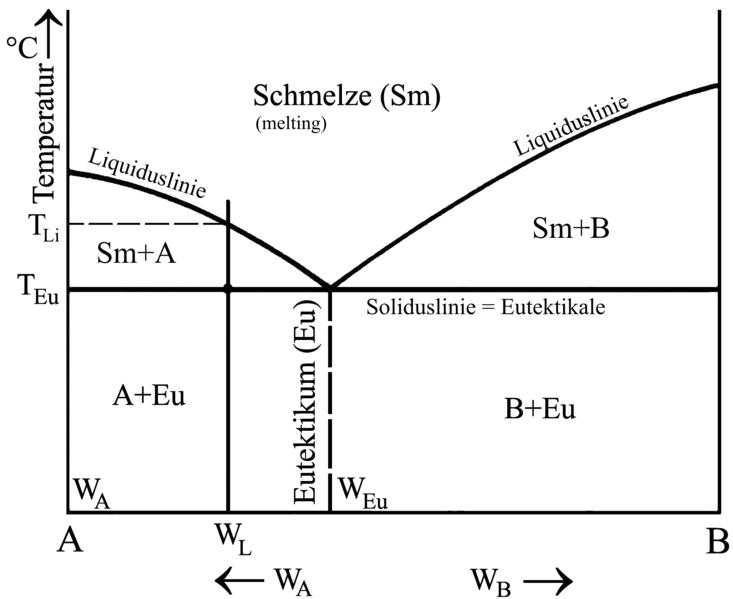 Bild 1: Zustandsschaubild eines eutektischen Systems mit vollkommener Löslichkeit im flüssigen Zustand und vollkommener Unlöslichkeit im festen Zustand (Quelle: Wikipedia)
