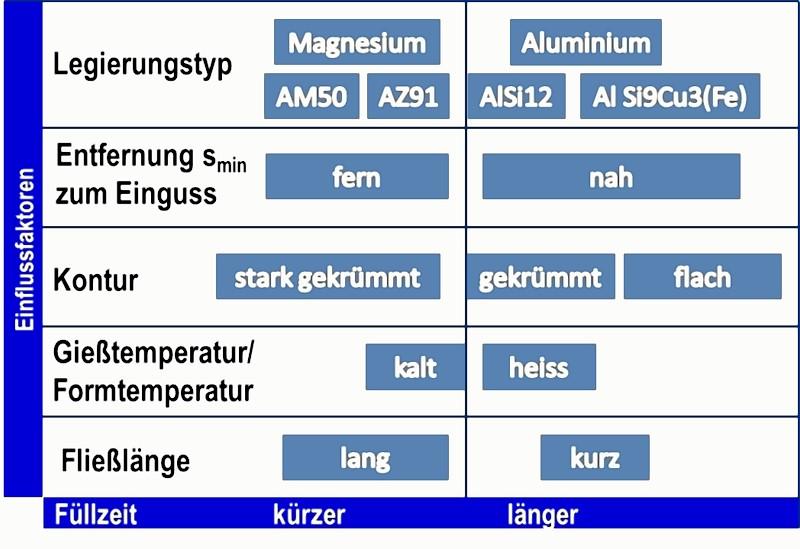 Bild 1: Maßgebliche Einflussfaktoren für die Bestimmung der Formfüllzeit