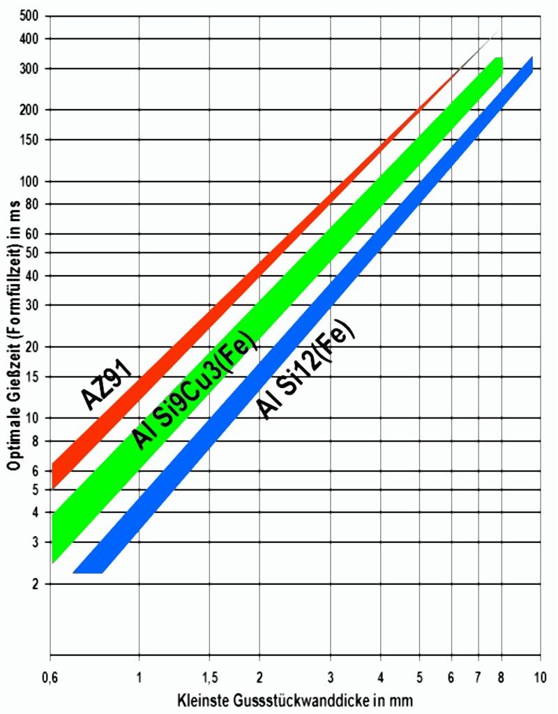 Bild 1: Optimale Formfüllzeit in Abhängigkeit der Gussstückwanddicke nach F. C. Bennet und H. H. Pokorny