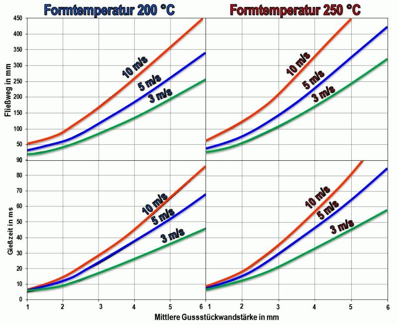 Bild 2: Optimale Gießzeit und Fließweglänge für die Legierung Al Si9Cu3(Fe) in Abhängigkeit der mittleren Gussstückwandstärke, der Formtemperatur und der Strömungsgeschwindigkeit im Formhohlraum nach B. Nogowizin