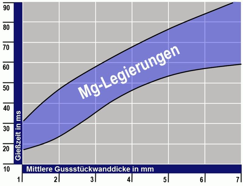 Bild 3: Gießzeitbereich für Magnesiumlegierungen in Abhängigkeit von der mittleren Gussstückwanddicke nach A. Schuster