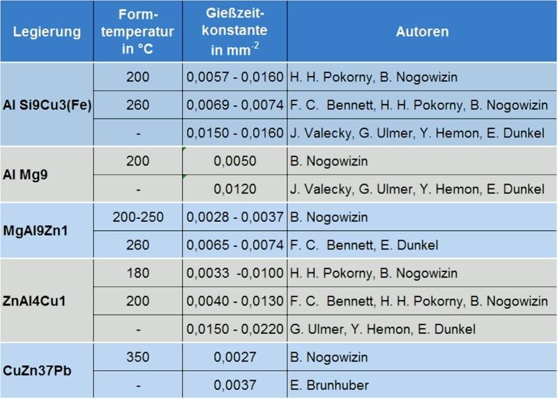 Tabelle 1: Gießzeitkonstante kT in Abhängigkeit der Legierung und der Formtemperatur nach verschiedenen Autoren, in Anlehnung an B. Nogowizin