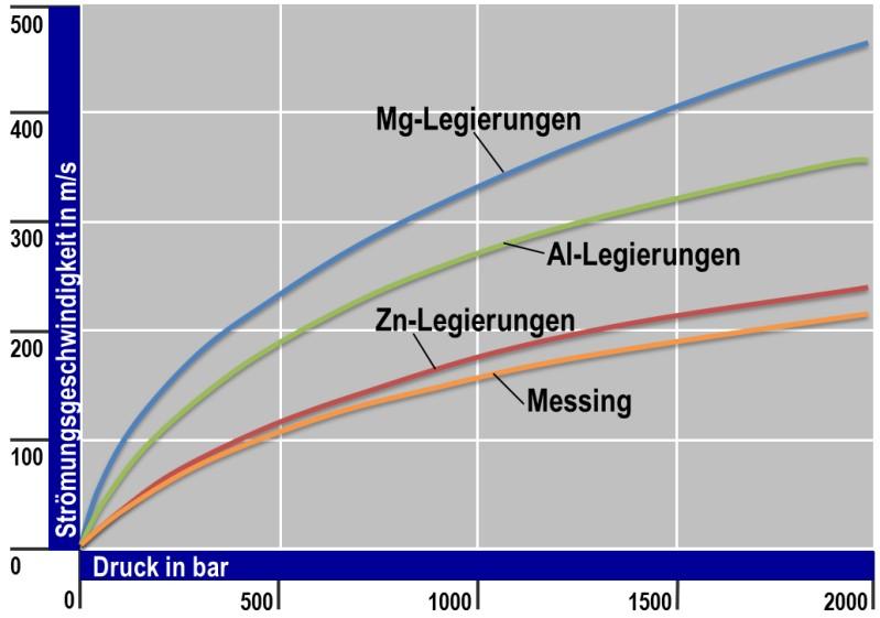 Bild 1: Strömungsgeschwindigkeit flüssiger Druckgusslegierungen in Abhängigkeit vom Strömungsdruck, nach E. Brunhuber