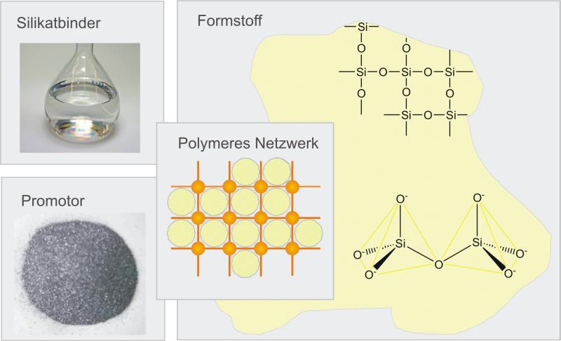 Bild 1: INOTEC®, schematisch (ASK Chemicals)