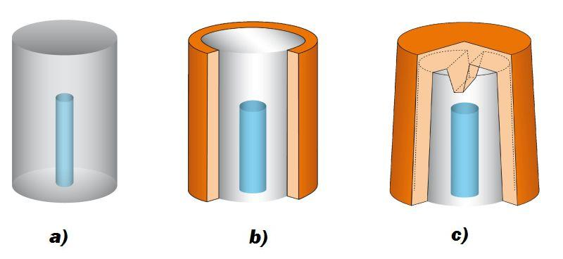 """Bild 2: Exotherme Materialien, die den Speiser """"beheizen"""", steigern die Aussaugbarkeit weiter (ASK Chemicals Feeding Systems) a) Naturspeiser, Aussaugvolumen 15%; b) Zylinder exotherm, Aussaugvolumen ca. 30%, c) Kappe exotherm, Aussaugvolumen 30%"""