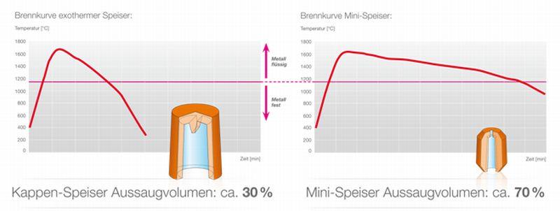 Bild 3: Die exothermen Kurven bei Mini-Speisern zeigen eine wesentlich längere Brennzeit als die traditionellen Rezepturen bei zylindrischen Speiserkappen (ASK Chemicals Feeding Systems).
