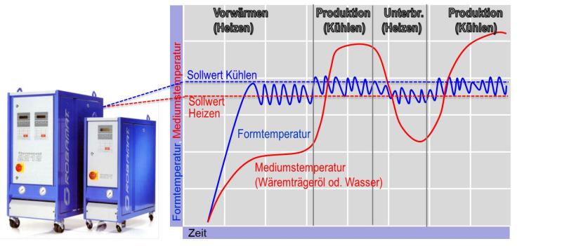 Bild 1: Formtemperierung mit Heiz-Kühlgeräten von Robamat Automatisierungstechnik GmbH, Aufgaben der Formentemperierung: Aufheizen der Form auf Betriebstemperatur und Halten der Form auf Betriebstemperatur durch Regelung der Formtemperatur