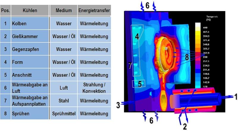Bild 2: Möglichkeiten des Einbringens und Abführens von Wärme einer Druckgießform, Energietransfermechanismen und mögliche Medien