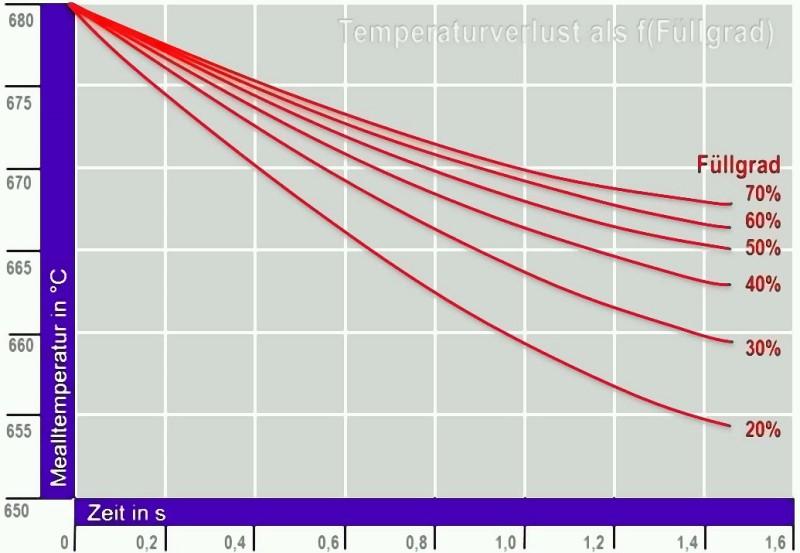 Bild 1: Einfluss des Füllgrades der Gießkammer auf die Metalltemperatur in der Gießkammer nach S. W. Juang