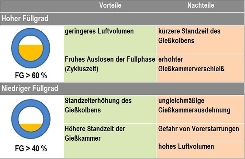 Tabelle 1: Vor- und Nachteile eines hohen bzw. niedrigen Füllgrades