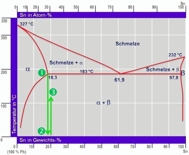 Bild 1: Phasendiagramm Pb-Sn; möglicher Weg einen Pb – 18 % Sn Mischkristall gezielt auszuscheiden. Bei (1) wird der ?-Mischkristall homogenisiert und zu (2) abgeschreckt. Eine anschließende Wärmebehandlung bei (3) führt zur Ausscheidung einer Phase (in diesem Fall Sn im bleireichen ?-Mischkristall).