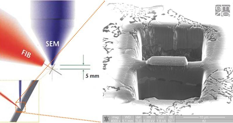 Bild 10: Funktionsprinzip der FIB-Säge und einer aus dem Mischkristall der Druckgussprobe freigeschnittenen TEM-Lamelle nach [13].