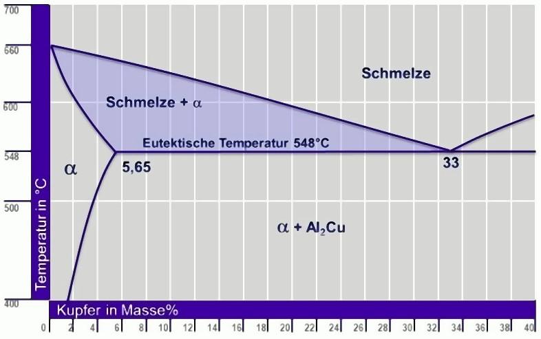 Bild 2: Binäres Phasendiagramm Al-Cu