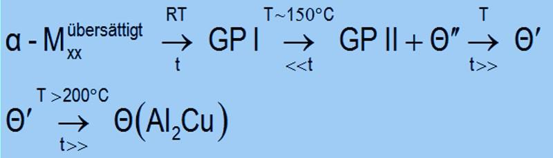 Bild 5: Theoretische Ausscheidungssequenz für die Al2Cu-Phase im System Al-Cu nach H. Rockenschaub