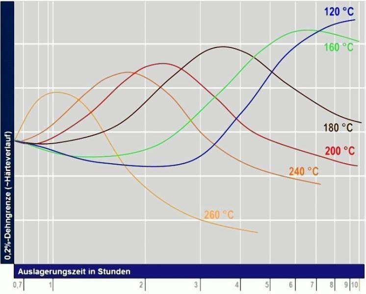 Bild 6: Warmauslagerungsverhalten von Al-Cu-, Al-Si-Cu- oder Al-Si-Mg-Legierungen in Abhängigkeit der Warmauslagerungstemperatur und -dauerDie charakteristischen Kurvenverläufe bzw. die Hüllkurve der maximal erzielbaren Festigkeiten von druckgegossenen Proben aus der Legierung Al Si9Cu3(Fe) infolge einer Warmauslagerung bei charakteristischen Temperaturen sind schematisch in Bild 7 beschrieben.