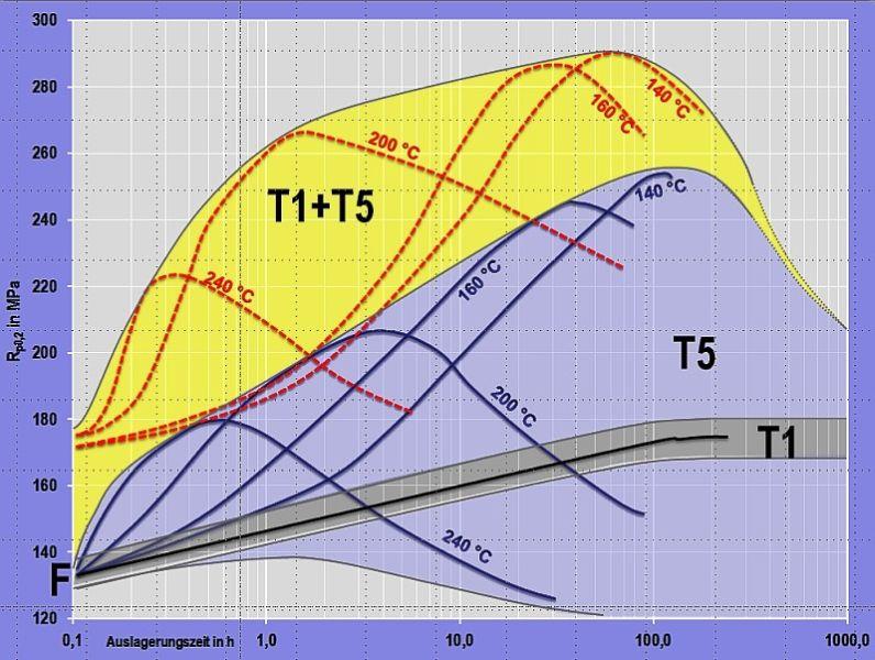 Bild 7: Erweiterung des Festigkeitsbereiches durch Optimierung der Wärmebehandlung und Ausscheidungsvorgänge nach H. Rockenschaub, FT&E:F: Festigkeit unmittelbar nach dem Abguss, Festigkeit im Gusszustand T1: Festigkeitsbereich bei Kaltauslagerung (Selbstaushärtung)T5: Festigkeitsbereich bei kontrollierter Abkühlung und unmittelbar nachfolgender Warmauslagerung (ohne Zwischenlagerung)T1+T5: Festigkeitsbereich bei Kombination von Kalt- und Warmauslagerung (zuerst vollständig im Laufe von 8 Tagen selbstausgehärtet, anschließend warmausgelagert)