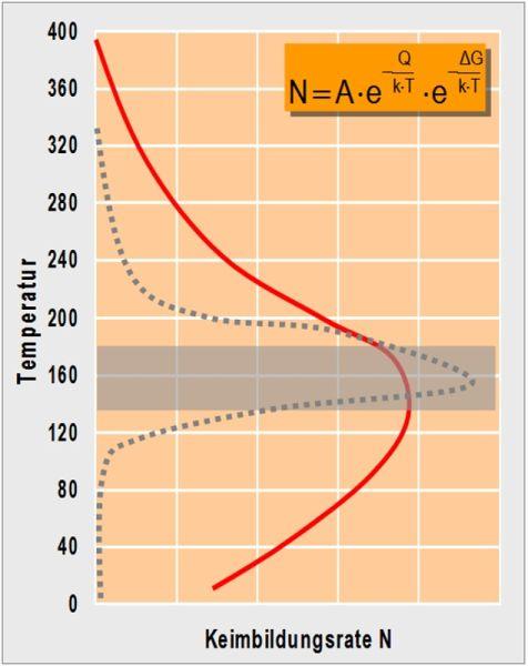 Bild 8: Rote Linie: Prinzipieller Kurvenverlauf der Keimbildungsrate N von Ausscheidungen in Abhängigkeit der Temperatur nach M.H. Jacobs [12], Unterbrochene, graue Linie: Legierungsspezifische Keimbildungsrate und Temperaturbereich mit maximaler Ausscheidungsrate