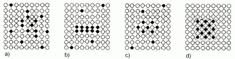 Bild 2: Entmischungsreihe: a) ungeordnete Konzentration (Cluster, einphasige Entmischung), b) geordnete Konzentration (Zone), c) kohärente Ausscheidung (zweiphasige Entmischung), d) inkohärente Ausscheidung (zweiphasige Entmischung), nach H.J. Bargel und G. Schulze