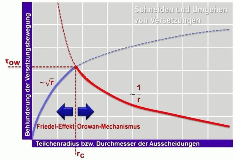 Bild 6: Übergang vom Friedel-Effekt (Schneiden der Teilchen) zum Orowan-Mechanismus (Umgehen der Teilchen) am kritischen Teilchenradius
