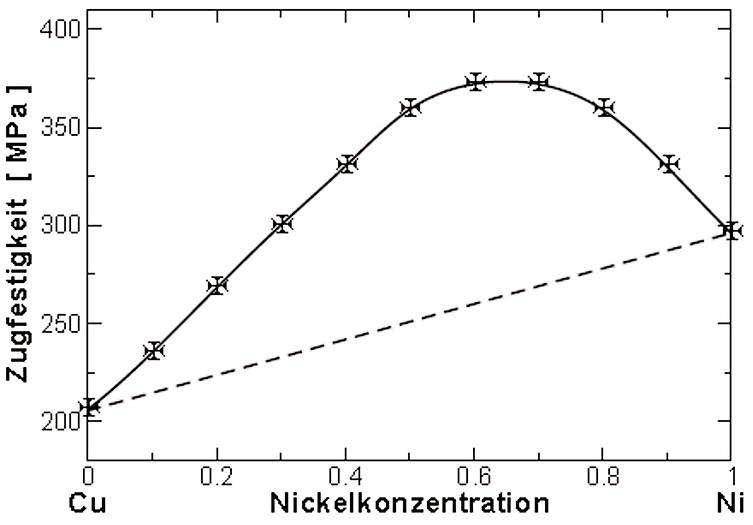 Bild 1: Kritische Schubspannung von Cu-Ni Einkristallen in Abhängigkeit der Konzentration, Quelle: IFW Dresden