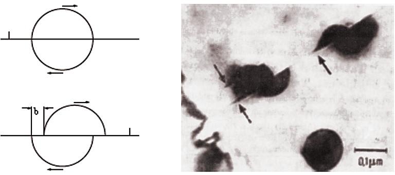 Bild 2: Schneiden eines kohärenten Teilchens durch eine Versetzung