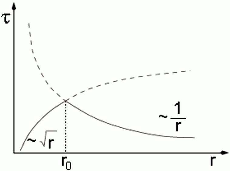 Bild 3: Veränderung der Festigkeit in Abhängigkeit der Partikelgröße