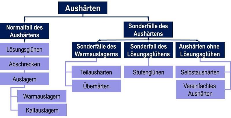 Bild 1: Wärmebehandlungsvarianten und deren Kurzzeichen für aushärtbare Al-Gusslegierungen nach H. Rockenschaub, FT&E