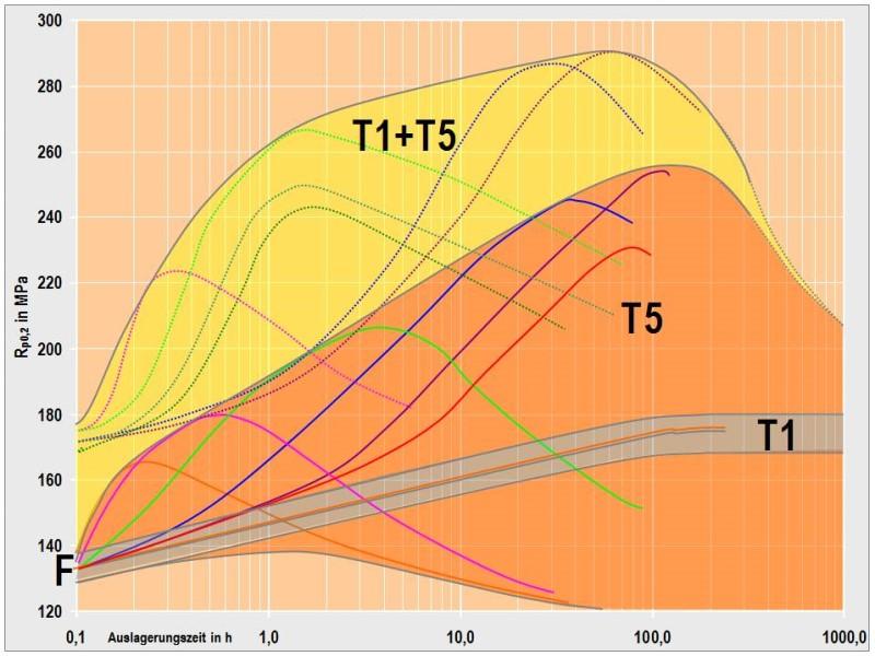 Bild 10: Al Si9Cu3(Fe)D, Erweiterung des Festigkeitsbereiches durch Optimierung der Wärmebehandlung nach H. Rockenschaub, FT&E, G. Geier und T. Pabel, mit freundlicher Genehmigung von KTM Sportmotorcycle GmbH: F: Festigkeit unmittelbar nach dem AbgussT1: Festigkeitsbereich bei KaltauslagerungT5: Festigkeitsbereich bei kontrollierter Abkühlung und nachfolgender WarmauslagerungT1+T5: Festigkeitsbereich  bei Kombination von Kalt- und Warmauslagerung