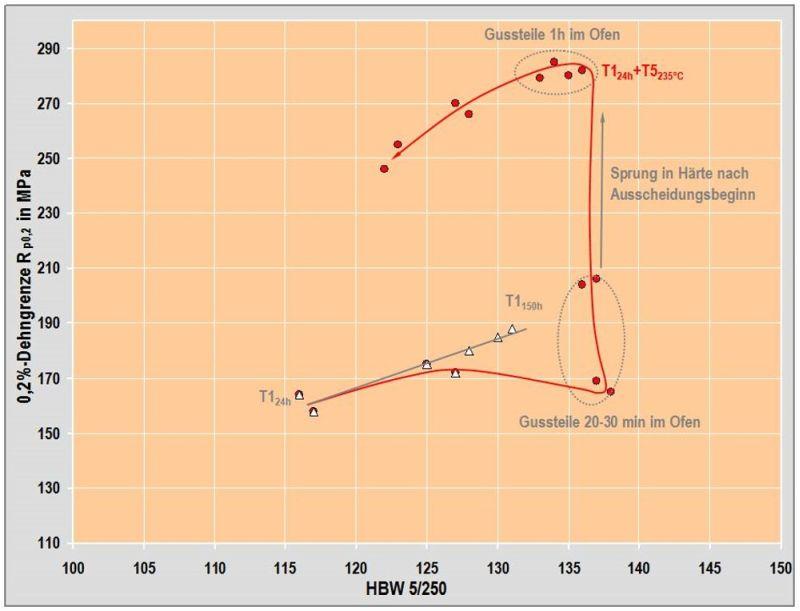 Bild 12: Legierungsvariante einer AlSi12CuNiMg, Rp0,2 ggü. Härte in Abhängigkeit der Warmauslagerungsdauer bei 235°C nach H. Rockenschaub, FT&E, mit freundlicher Genehmigung von Georg Fischer Kokillenguss GmbH & Co KG und Robert Bosch GmbH