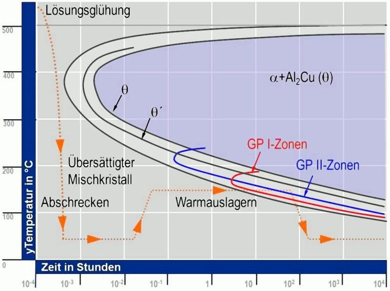 Bild 3: Isothermes ZTU-Diagramm für eine Legierung vom Typ AlCu4, in Anlehnung an [4]