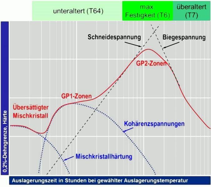 Bild 6: Ausscheidungssequenz bei aushärtbaren Cu/Mg-hältigen Al-Si-Legierungen nach M.F. Ashby