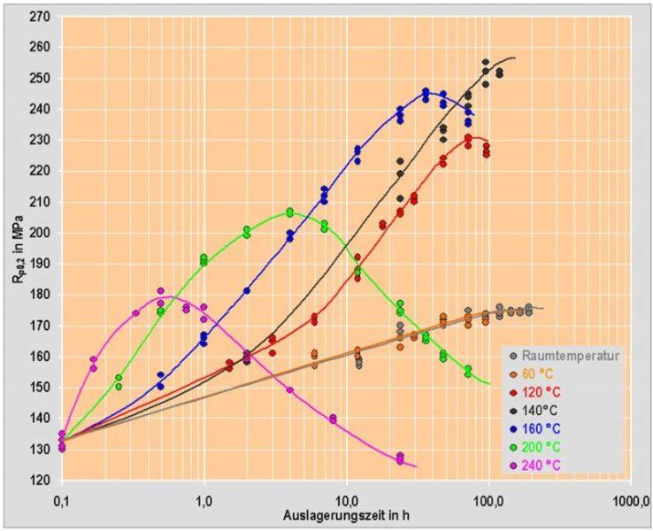 Bild 7: Al Si9Cu3(Fe)DT5, Proben aus Druckgussbauteilen, Dehngrenzenverläufe in Abhängigkeit der Auslagerungsdauer und –temperatur nach H. Rockenschaub, FT&E, T. Pabel und G. Geier, mit freundlicher Genehmigung von KTM Sportmotorcycle GmbH. Bild 8: Ausscheidungssequenz einer Al Si9Cu3(Fe) anhand des DSC-Signals nach H. Rockenschaub, FT&E