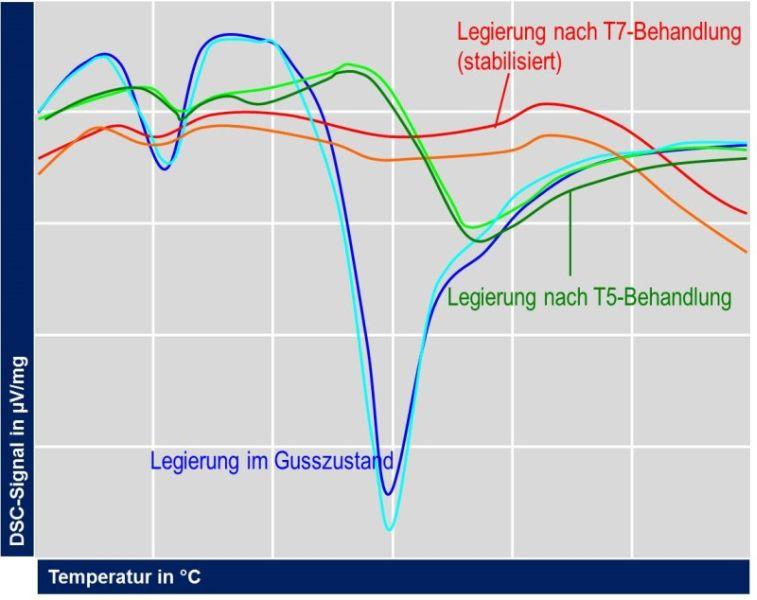 Bild 8: Ausscheidungssequenz einer Al Si9Cu3(Fe) anhand des DSC-Signals nach H. Rockenschaub, FT&E