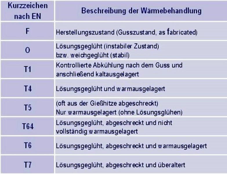 Tabelle 1: Wärmebehandlungsvarianten und deren Kurzzeichen für aushärtbare Aluminium-Gusslegierungen