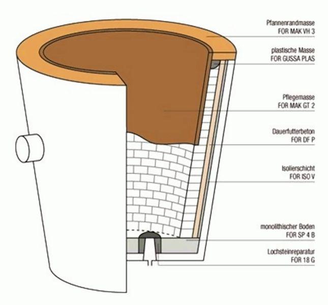 Bild 1: Pfannenzustellung mit Verschleiß- und Dauerfutter, Quelle: Weerulin GmbH
