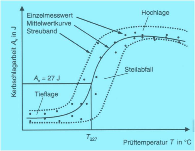 Bild 1: Kerbschlag-Temperatur-Kurve (K-T-Kurve) mit ausgeprägter Streubreite im Steilabfall (schematisch)