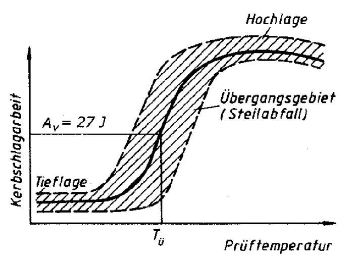 Bild 3: Verlauf der Kerbschlagarbeit in Abhängigkeit von der Temperatur