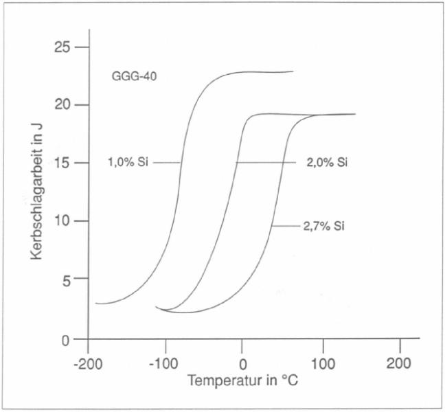 Bild 5: Einfluss von Silizium auf die Übergangstemperatur von ferritischem GJS