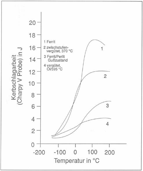 Bild 6: Vergleich von Kerbschlagzähigkeit-Temperatur-Kurven für unterschiedliche GJS-Qualitäten (nach K. Röhrig