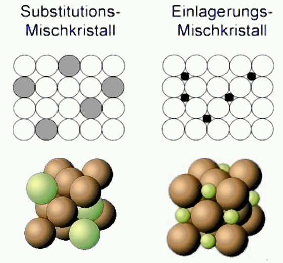 Bild 1: Mögliche Atomanordnungen in einem Mischkristall: Substitutionsmischkristall und Einlagerungsmischkristall