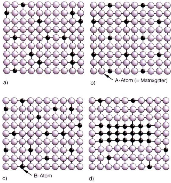 Bild 1: Mögliche Atomanordnungen in einem Substitutionsmischkristall nach H. J. Bargel und G. Schulzea. B-Atome im Wirtsgitter der A-Atome statistisch regellos verteiltb. Überstruktur (Fernordnung) der B-Atomec. Nahordnung der B-Atomed. Einphasige Entmischung (Zonenbildung)