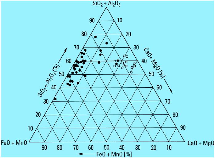 Bild 3: Reduziertes Konzentrationsdreieck des Systems (FeO + Fe2O3 + MnO) – (SiO2 + Al2O3) – (CaO + MgO); rechts: Gebiet der Kupolofenschlacke; links: Gebiet der Pfannenschlacke