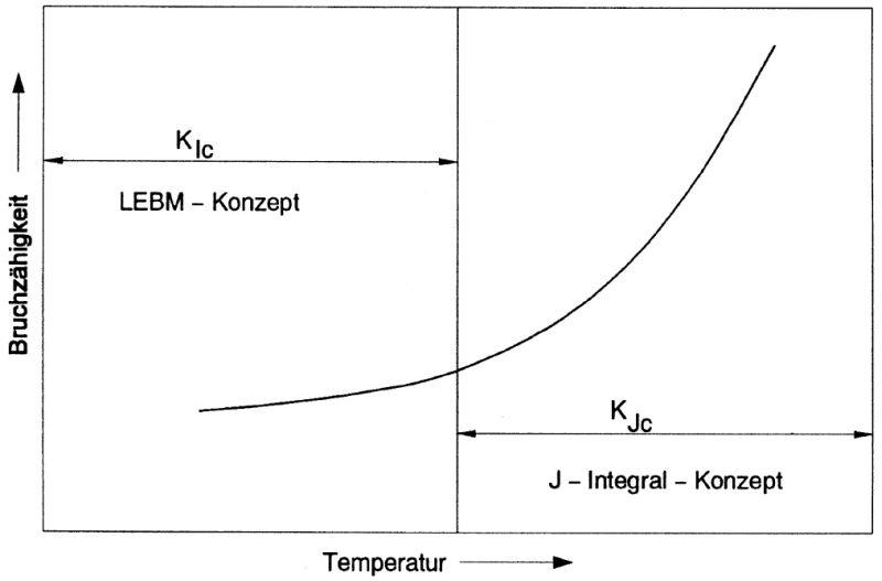 Bild 1: Zusammenhang  zwischen Temperatur und Bruchzähigkeit unter Zugrundelegung  verschiedener Prüfkonzept (nach O. Liesenberg und D. Wittekopf)